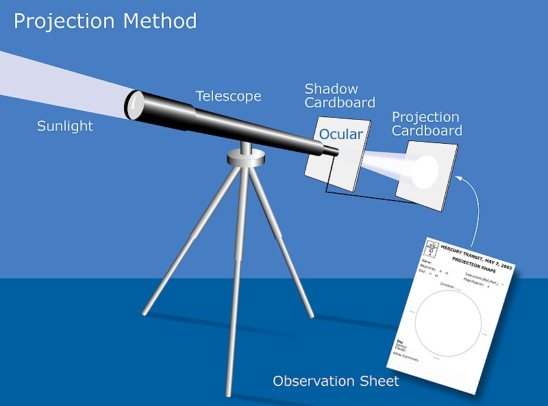 The safest way to observe the transit of mercury is to use the projection method. NEVER look through the telescope.